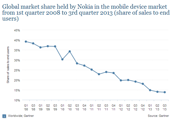 nokia s downfall Nokia's former ceo jorma ollila gave a recent interview in which he stated that nokia's inability to identify consumer trends was one of the most significant causes for its downfall at the time of the launch of the iphone, nokia was making mobiles like the n96, and there wasn't a platform in place for nokia to distribute its software .