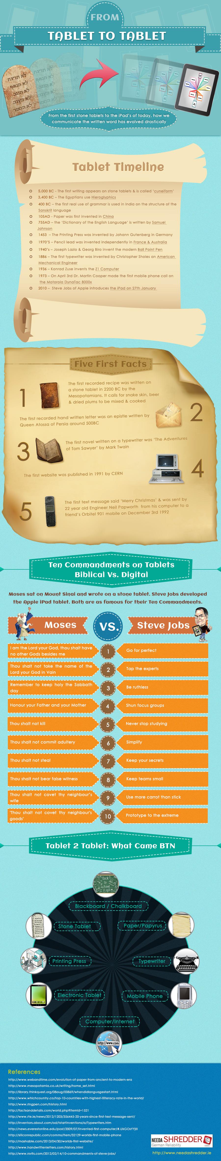 Stone Tablet vs digital tablet